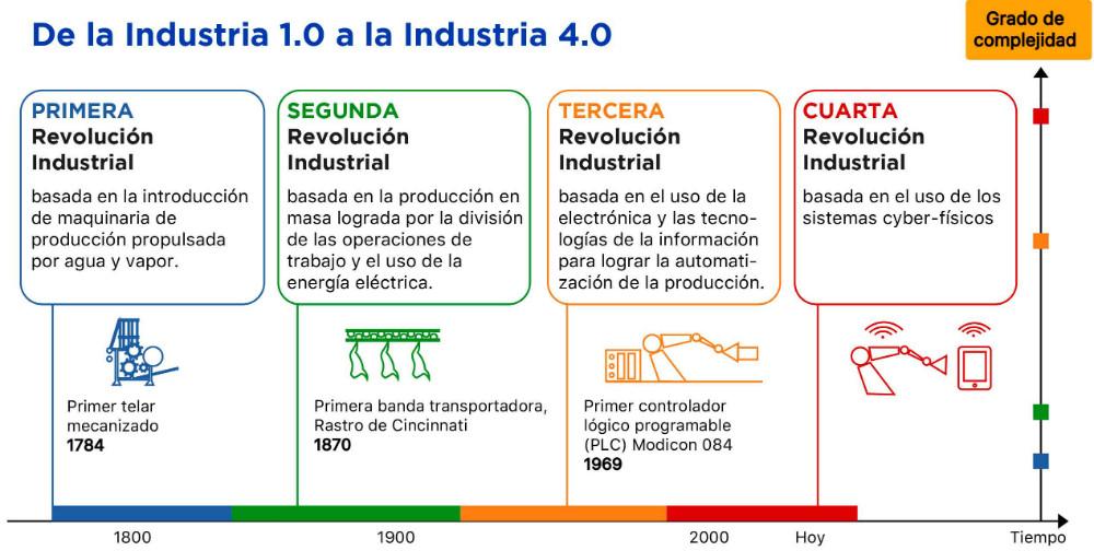 Revolución- Industrial- Historia