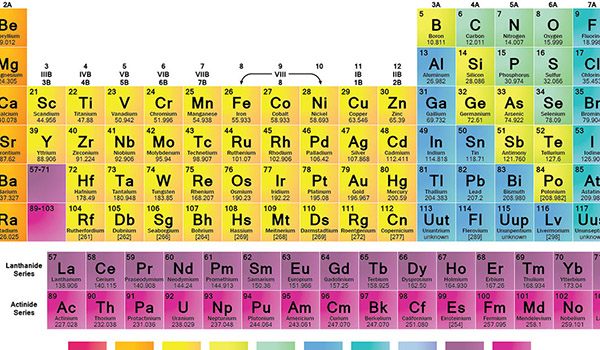 The periodic table is a treasure map